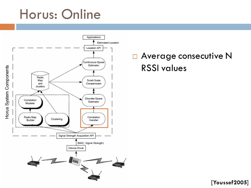 Horus: Online Average consecutive N RSSI values [Youssef2005]